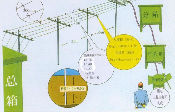 施工现场临时用电必须达到三级控制两级保护