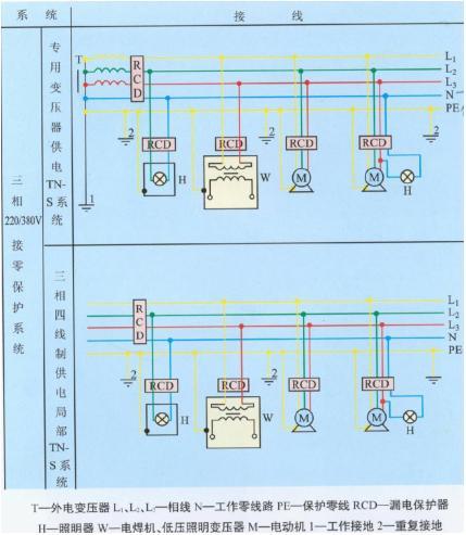 施工现场的临时用电采用三相五线制(tn-s 接零保护系统),设置专用保护